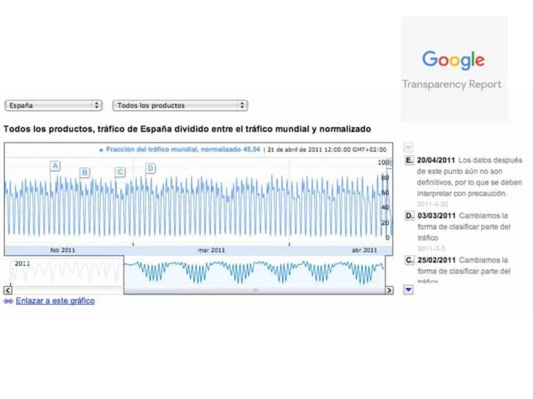 Transparency Report de Google