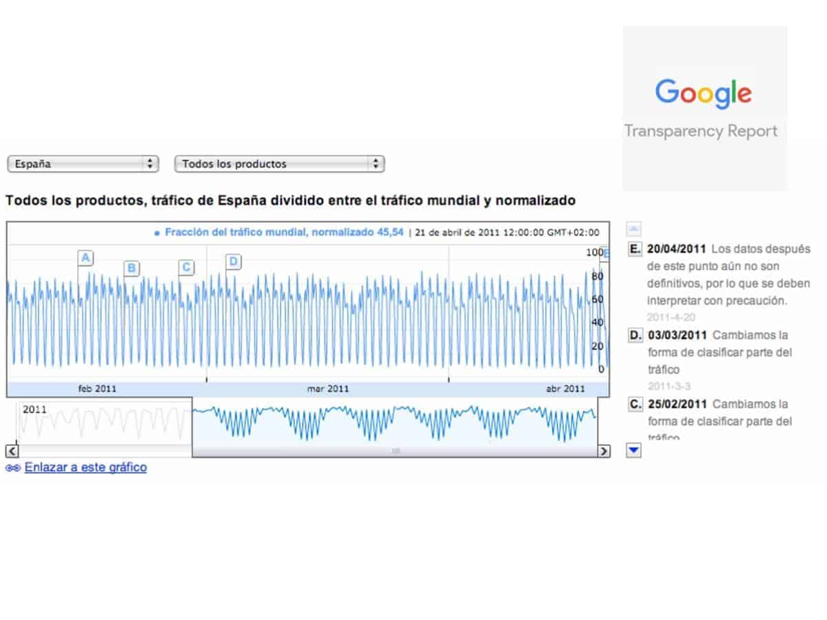 Transparency Report de Google