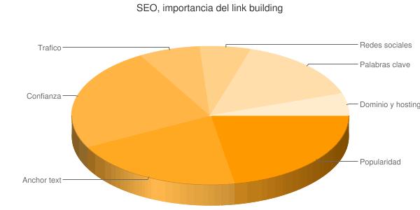 Estrategia de enlaces SEO: gráfico importancia del linkbuildind