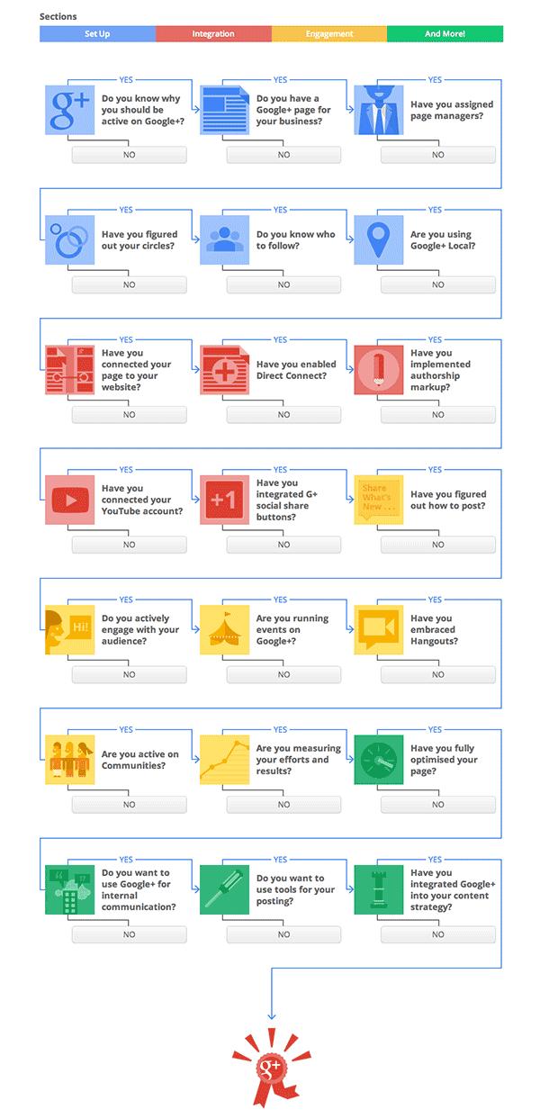 Infografía de la Guía interactiva Google+ para pequeños negocios