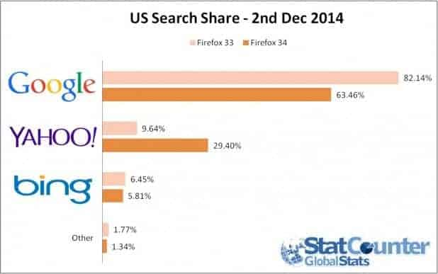 Bing , Google y Yahoo!