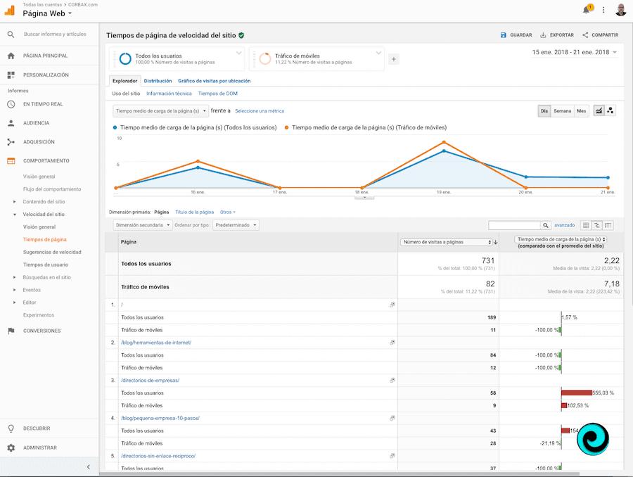 Google Analytics en velocidad de la página móvil