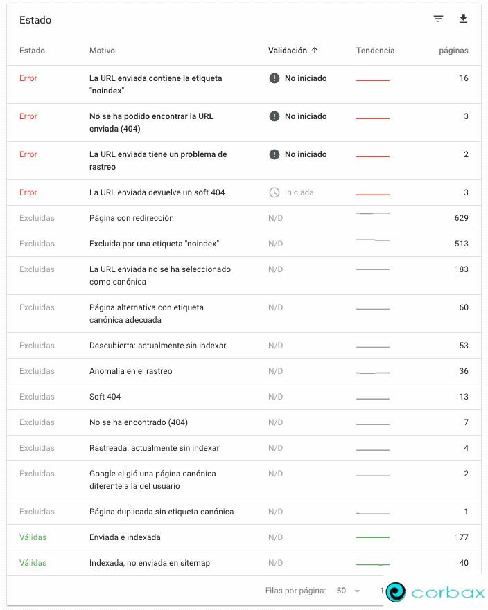 Informe de cobertura del índice en nueva Search Console