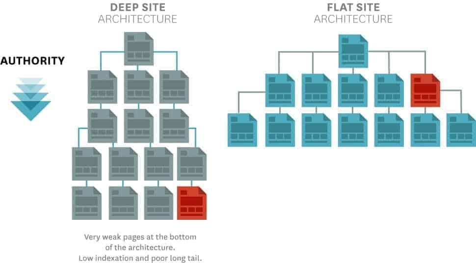 Arquitectura comparada del sitio web