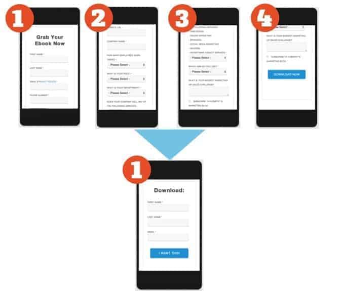 Tipos de  formularios móviles por Hubspot