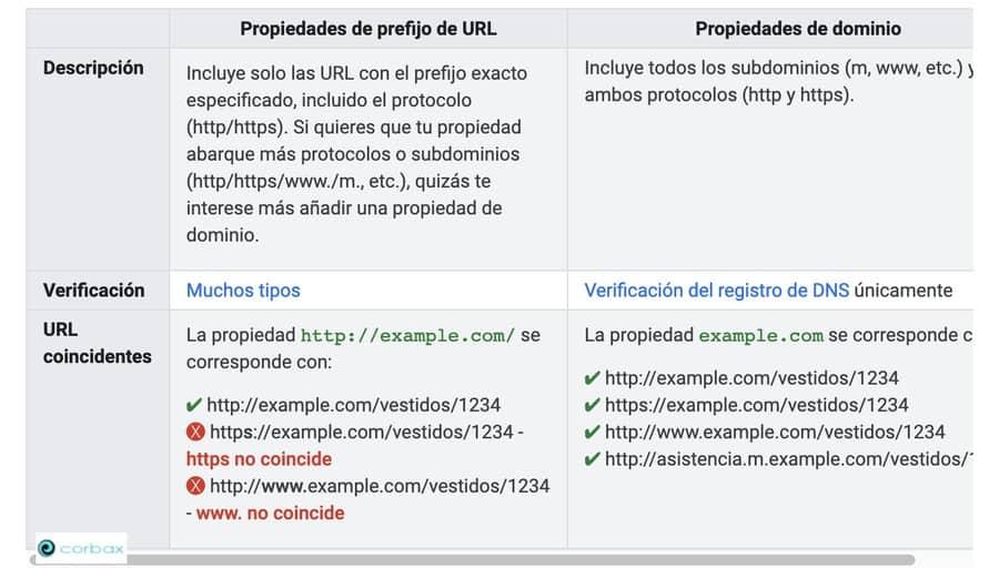 Search Console admite los siguientes tipos de propiedades de sitios web.