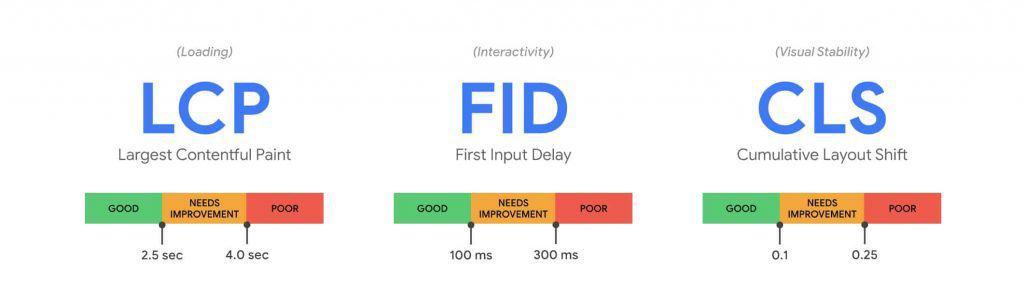 Core Web Vitals LCP FID CLS