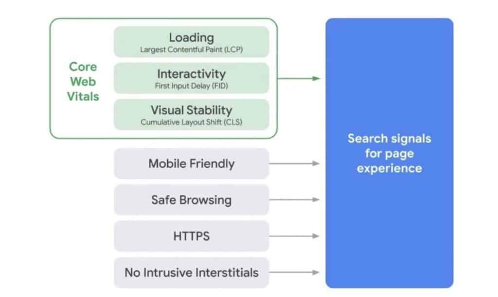 Factores de clasificación según experiencia usuario de Google