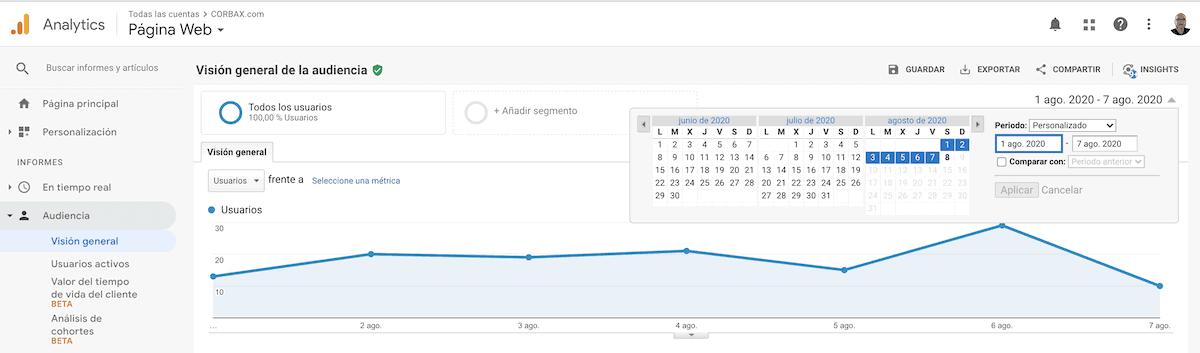 lustración Tendencia de tráfico en Google Analytics