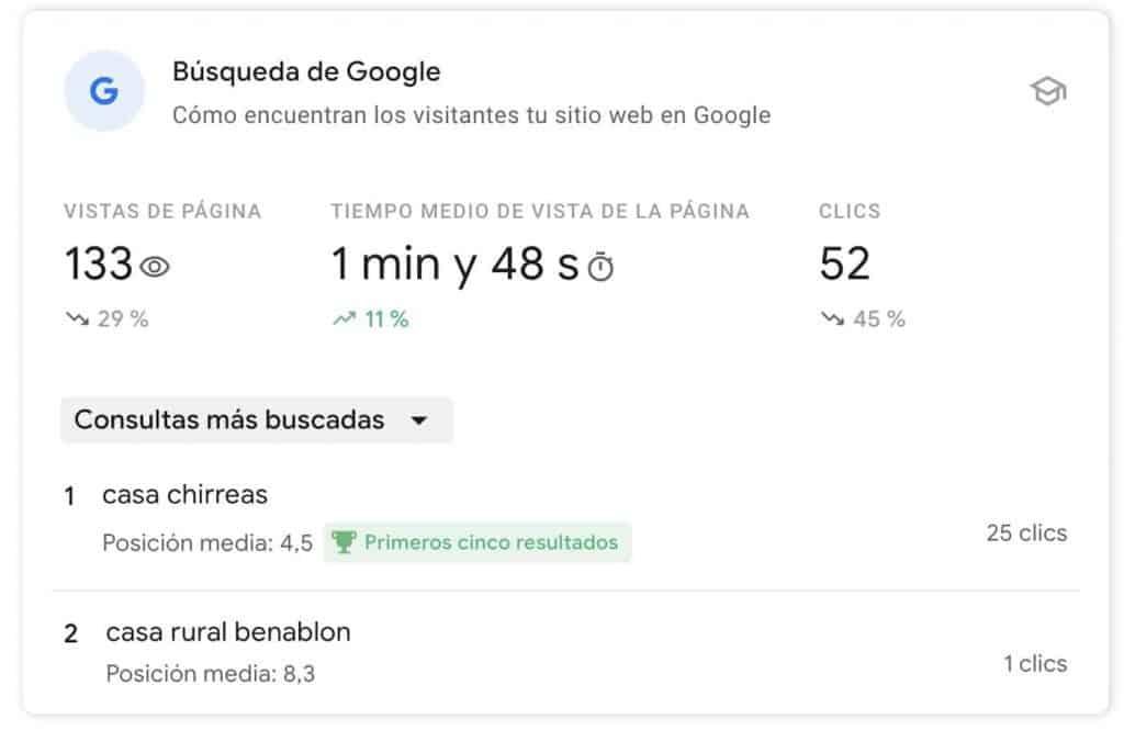 Resultados búsqueda Google en Search Console Insights