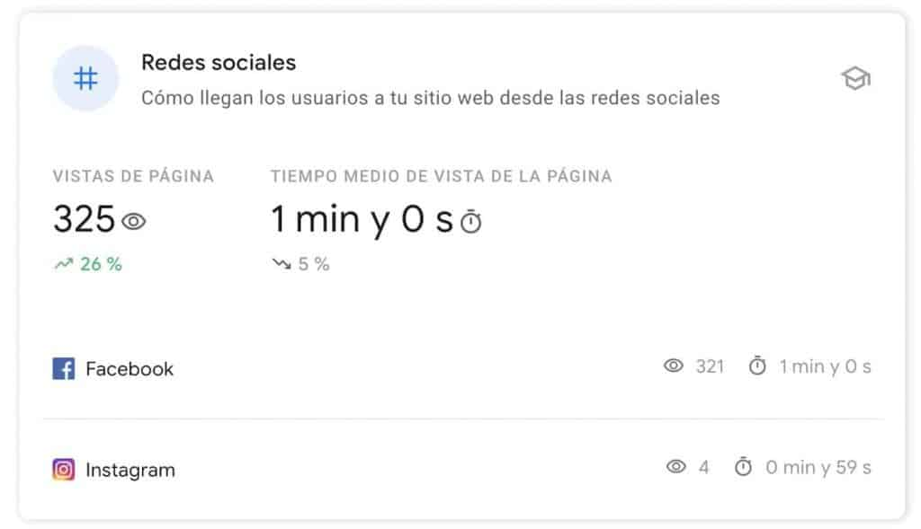 Redes sociales en Search Console Insights