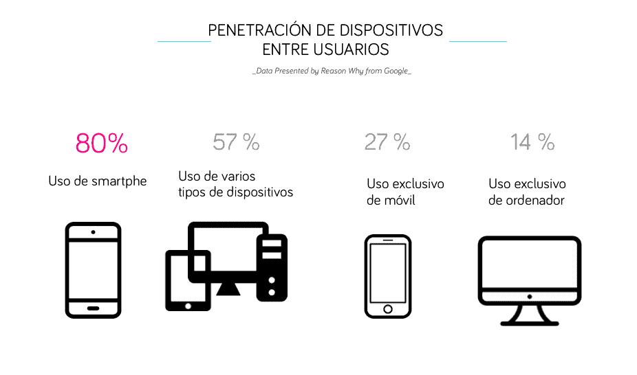 La mayoría de las visitas provienen de móviles