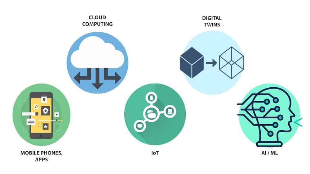 Tecnologías usadas en transformación digital