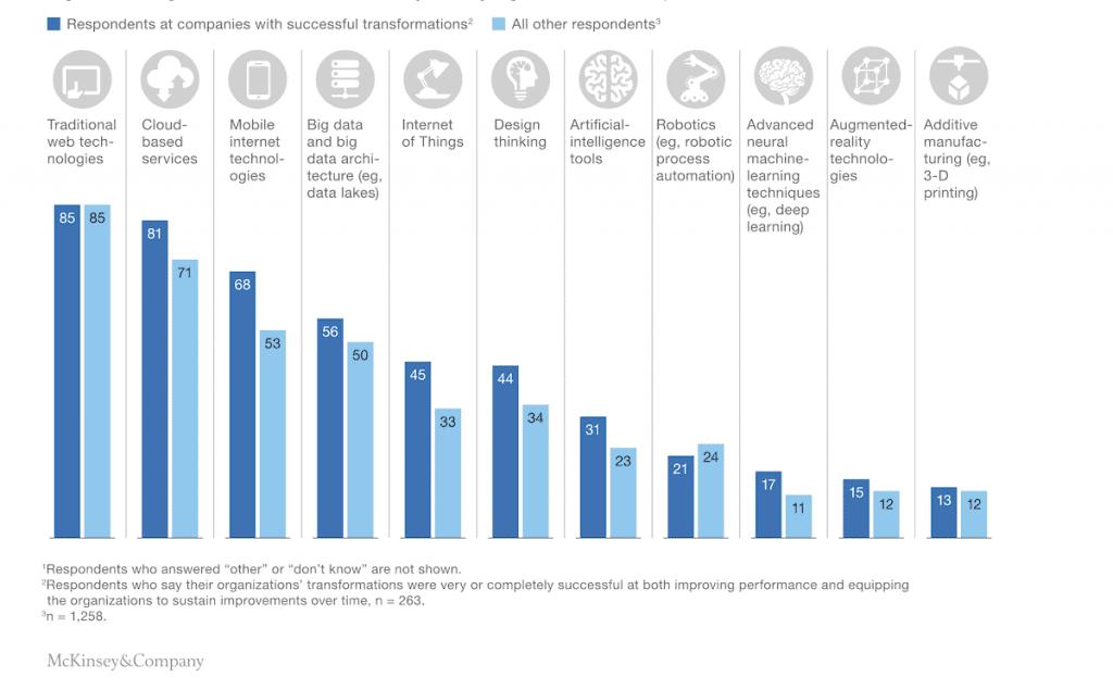 Beneficios de la transformación digital
